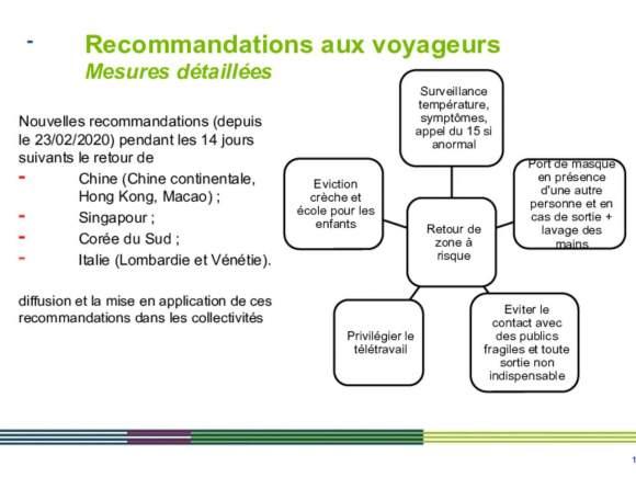 Covid19_recommandations aux voyageurs_zones à risque