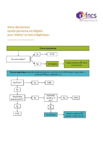 Eligibilité au dépistage_arbre décisionnel
