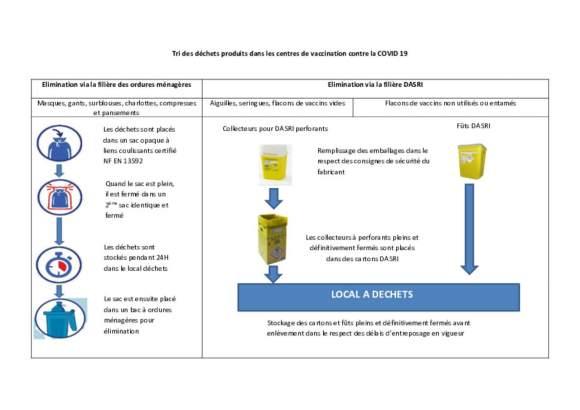 Schéma Tri des déchets